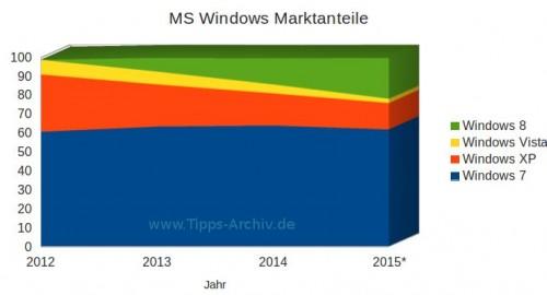 marktanteil-windows-microsoft-2014