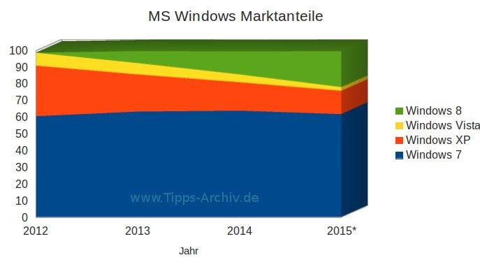 Windows 8 Verkaufszahlen