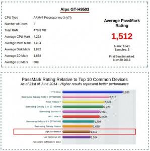 Smartphone-Geschwindigkeit-Testergebnis