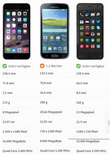 Smartphone-vergleich